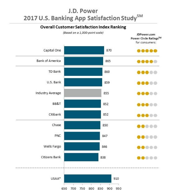 CITIZENS BANK'S mobile banking app was ranked No. 10 of 10 companies in a J.D. Power ranking study. /COURTESY J.D. POWER AND ASSOCIATES