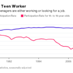 FEWER AND FEWER TEENS are working, or looking for jobs despite a healthy job market. /BLOOMBERG