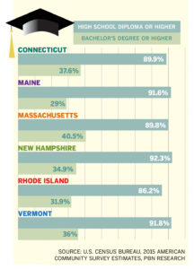 Education disadvantage With the exception of Maine, Rhode Islanders are – on paper – the least educated New Englanders. The smaller proportion of adults earning a bachelor's degree or higher is creating a labor shortage for businesses looking for more highly qualified employees. / Source: U.S. Census Bureau, 2015 American Community Survey estimates, PBN research