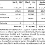 5 PERCENT HOTEL TAX COLLECTIONS decreased year over year in March, but remained ahead of 2016 fiscal year-to-date collections.