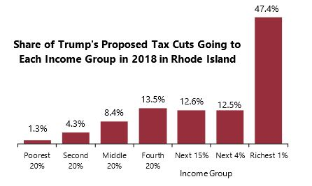 THE PROPOSED TAX CHANGES by Donald J. Trump would disproportionately benefit the top 1 percent of earners in the state according to the Institute on Taxation and Economic Policy. / COURTESY THE INSTITUTE ON TAXATION AND ECONOMIC POLICY