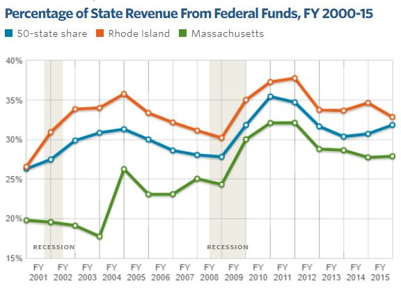 FEDERAL FUNDING COMPRISED OF 31.9 percent of state revenue in fiscal 2015. /COURTESY THE PEW CHARITABLE TRUSTS
