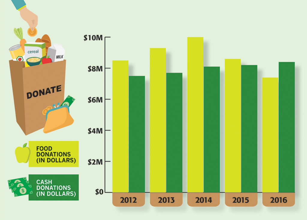 Food and Cash Donations 