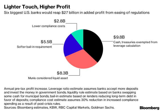THE SIX BIGGEST U.S. BANKS are poised to make a combined $27 billion of gross profit if the government shifts to changes to post-crisis banking rules proposed by Donald Trump's administration. / BLOOMBERG