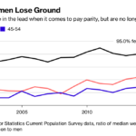 MILLENIAL WOMEN MADE just under 89 cents on a man's dollar in 2016, down from a high of 92 cents in 2011. / BLOOMBERG