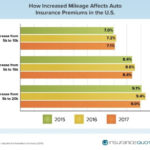 RHODE ISLAND RANKED NO. 2 in the nation for lowest insurance rate growth as affected by annual mileage. /COURTESY INSURANCEQUOTES