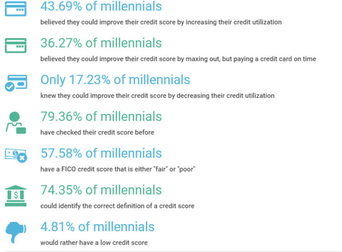 A RECENT LENDEDU study that surveyed 500 millennials between the ages of 17 and 37 concluded millennials have an intermediate understanding of credit scores. /COURTESY LENDEDU