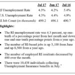 RHODE ISLAND'S SEASONALLY ADJUSTED unemployment rate was 4.3 percent in July. / COURTESY THE RHODE ISLAND DEPARTMENT OF LABOR AND TRAINING