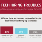 ACCORDING TO A REPORT by Robert Half Technology, 44 percent of chief information officers cited being unable to meet applicant salary demands as a barrier to hiring talent. / COURTESY ROBERT HALF TECHNOLOGY