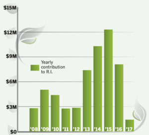A financial boon for Rhode IslandWhile the Regional Greenhouse Gas Initiative isn't the primary factor behind driving down emissions, it has worked well on the monetary front for participating states. And while the quarterly auction of allowances has yielded less recently, Rhode Island has received a cumulative $57.6 million since 2008. / Source: RGGI Inc.