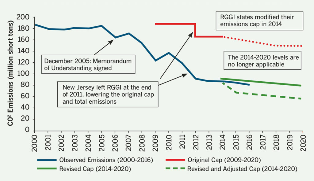 Array / Source: Prepared by CRS; observed state emission data (2000-2016) provided by RGGI at www.rggi.org and revised emission cap data from RGGI at www.rggi.org/design/overview/cap.Notes: RGGI entities banked a considerable number of emission allowances during the original emissions cap (2009-2013). This allows for the 2014-2016 emissions to be higher than the revised and adjusted emissions cap.