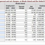 RHODE ISLAND'S JOB RECOVERY from the Great Recession was hindered largely by the performance of three sectors, most prominently education and health services, in which employment growth lagged in comparison to average national growth. / COURTESY BUREAU OF LABOR STATISTICS