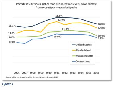 RHODE ISLAND'S POVERTY rate is lower than the national average, but is the highest of the New England states. / COURTESY ECONOMIC PROGRESS INSTITUTE