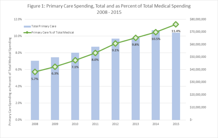 AS COSTS RISE: A chart showing the total percentage of primary care spending of total health care spending. Actual figures are higher than the state mandate as a result of individual companies' investment beyond regulatory requirements. / COURTESY OHIC