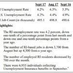 UNEMPLOYMENT IN Rhode Island declined 0.1 percentage point in September to 4.2 percent. / COURTESY R.I. DEPARTMENT OF LABOR AND TRAINING