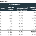 THE INSTITUTE ON TAXATION AND ECONOMIC POLICY created a chart that shows how the proposed tax reform package would affect Rhode Islanders. / COURTESY INSTITUTE ON TAXATION AND ECONOMIC POLICY
