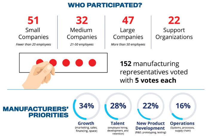 HELPING MANUFACTURERS: Companies responding to a Polaris MEP survey used red dots to identify their top five business needs. One-third of 152 manufacturing representatives identified managing growth as one of their top priorities. / COURTESY POLARIS MEP