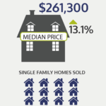 Rhode Island home prices continue to rise./COURTESY RHODE ISLAND ASSOCIATION OF REALTORS.