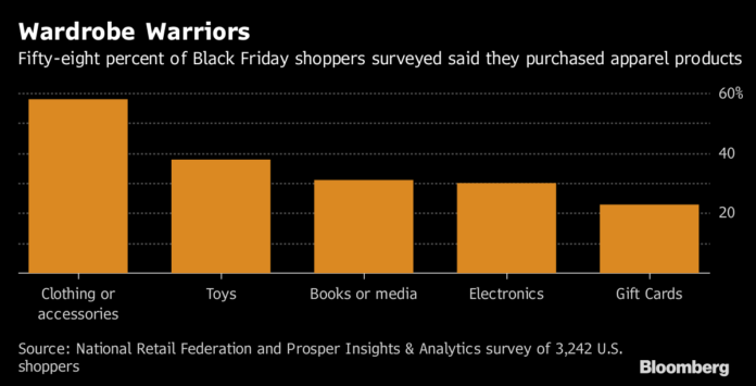 THE NRF SAID a majority of shoppers bought clothing during the Thanksgiving weekend. The NRF also reported that older millennials were the biggest spenders as holiday season shopping kicked off. / BLOOMBERG