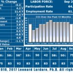 "MEASURING 75, Leonard Lardaro's September 2017 Current Conditions Index reported a tie year-to-date. The ""train wreck"" labor force, as Lardaro called it in the report, gained 0.5 percent. / COURTESY LEONARD LARDARO"