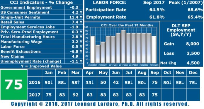 MEASURING 75, Leonard Lardaro's September 2017 Current Conditions Index reported a tie year-to-date. The