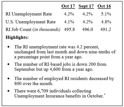 RHODE ISLAND'S seasonally adjusted unemployment rate remained the same – 4.2 percent – from September to October, / COURTESY R.I. DEPARTMENT OF LABOR AND TRAINING