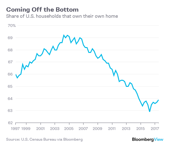 HOMEOWNERSHIP RATES have begun increasing over the past few years. / BLOOMBERG