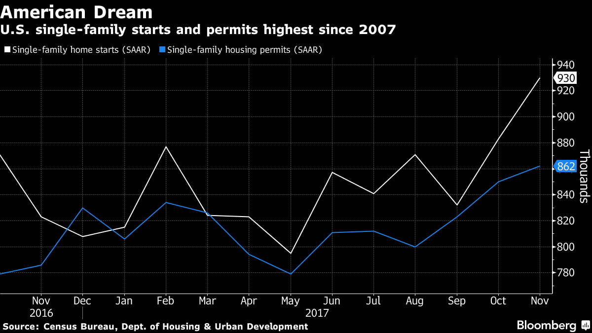 GROUNDBREAKINGS ON SINGLE-FAMILY home proceeded in November at the strongest pace in a decade. / BLOOMBERG