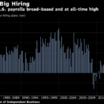OPTIMISM among small companies in the U.S. advanced last month to the highest level in more than 34 years. / BLOOMBERG