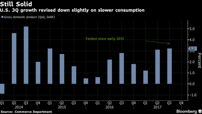 U.S. GDP GROWTH for the third quarter was revised down 0.1 percentage point to 3.2 percent. / BLOOMBERG