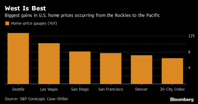 HOUSING PRICES in 20 U.S. cities rose by the most since mid-2014 in October. / BLOOMBERG