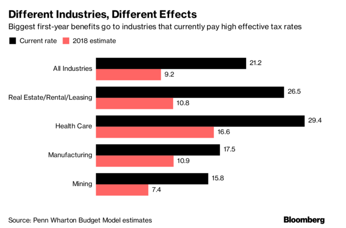 THE REPUBLICAN TAX OVERHAUL will result in significantly different effective tax rates in a number of industries.