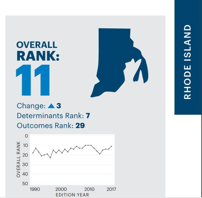 RHODE ISLAND RANKED NO. 11 on the annual