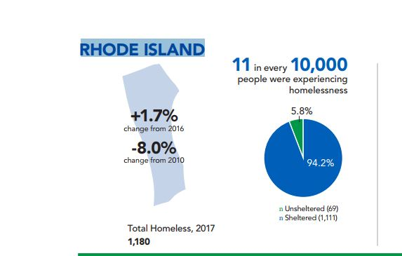 HOMELESSNESS IN RHODE ISLAND increased 1.7 percent from 2016 to 2017. / COURTESY U.S. DEPARTMENT OF HOUSING AND URBAN DEVELOPMENT