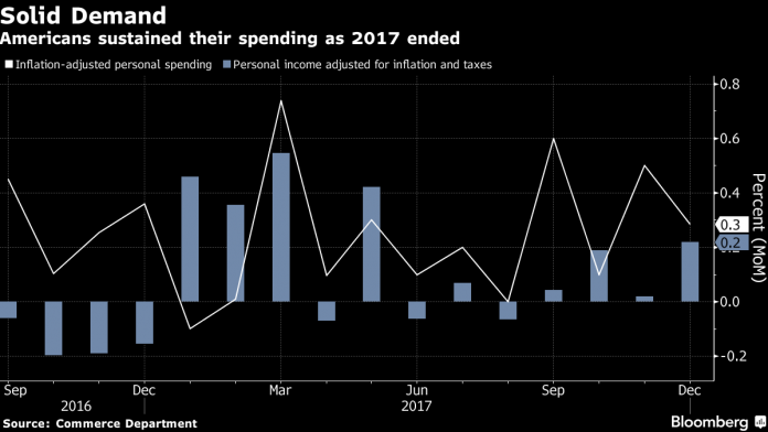 CONSUMER SPENDING continued to rise in December. / BLOOMBERG