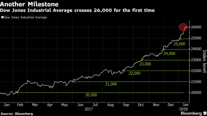THE DOW JONES INDUSTRIAL AVERAGE has passed 26,000. / BLOOMBERG