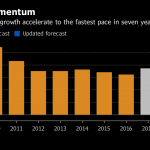 THE IMF PROJECTS that the world's GDP growth will accelerate to the fastest pace in seven years. / BLOOMBERG