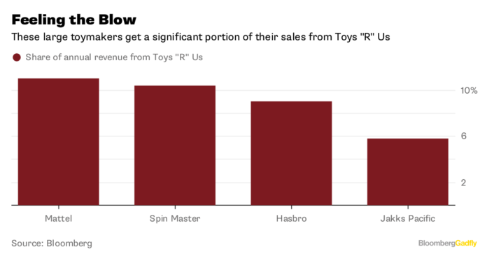 HASBRO AND MATTEL have a significant share of sales through Toys