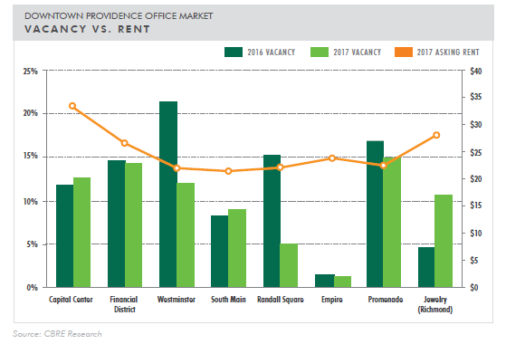 THE EIGHT DOWNTOWN Providence submarkets had office vacancies in 2017 ranging from a low of 1.3 percent in the Empire submarket to a high of 14.9 percent in the Promenade area, according to an overview prepared for Rhode Island by CB Richard Ellis New England. / COURTESY CBRE