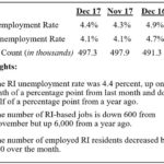 THE SEASONALLY ADJUSTED unemployment rate climbed to 4.4 percent in December 2017, marking its second consecutive increase. / COURTESY OF THE R.I. DEPARTMENT OF LABOR AND TRAINING