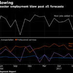 U.S. PAYROLLS increased in December by the most in nine months. / BLOOMBERG