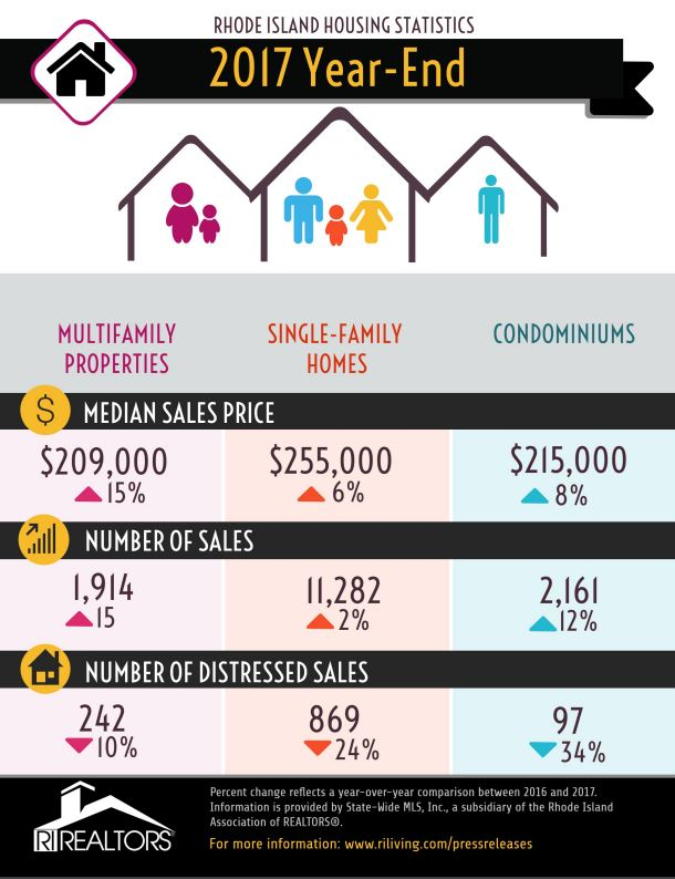 SALES FIGURES for single-family and multifamily homes, and condominiums all improved in 2017 compared to 2016 figures. / COURTESY RHODE ISLAND ASSOCIATION OF REALTORS