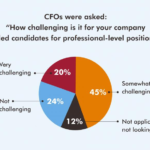 ROBERT HALF INTERNATIONAL INC. survey results show nearly two-thirds of chief financial officers report recruiting top talent across occupations for professional-level positions is challenging. / COURTESY ROBERT HALF INTERNATIONAL INC.
