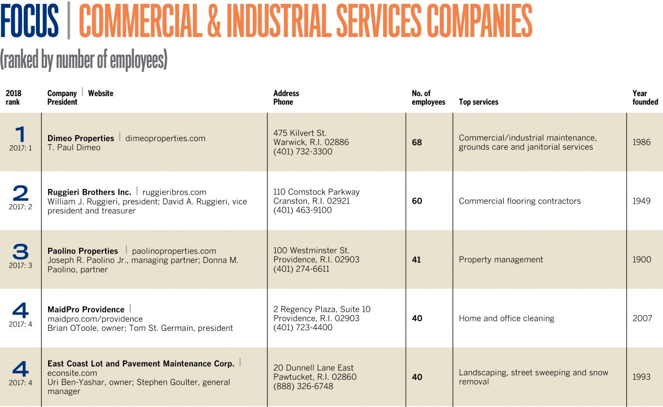 Pbn S List Of The Top Five Commercial And Services Companies Ranked By Number Employees For More Information Or To Purchase One Our