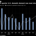 CONSUMER SPENDING and business investment in equipment blunted the negative effects of a growing trade deficit and a drop in the value of inventory in the fourth quarter. / BLOOMBERG NEWS