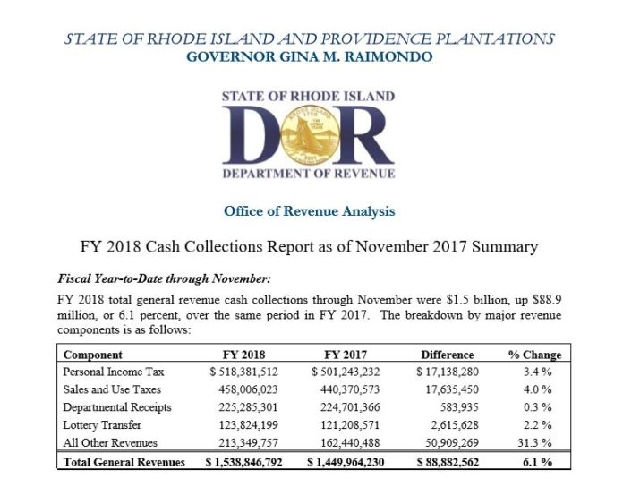 RHODE ISLAND'S FISCAL YEAR-TO-DATE cash collections in November increased 6.1 percent to $1.5 billion. / COURTESY R.I. DEPARTMENT OF REVENUE
