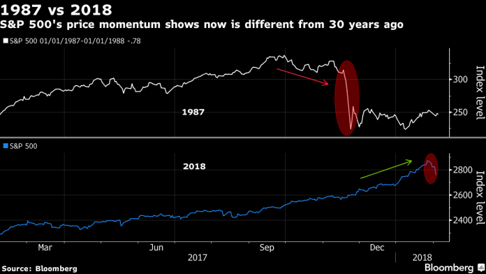 WHILE THE NUMBERS ARE LARGE, the recent drops in equities prices pale on a percentage basis in comparison to those seen prior to the Crash of 1987, when the stock market fell 20 percent in one day.