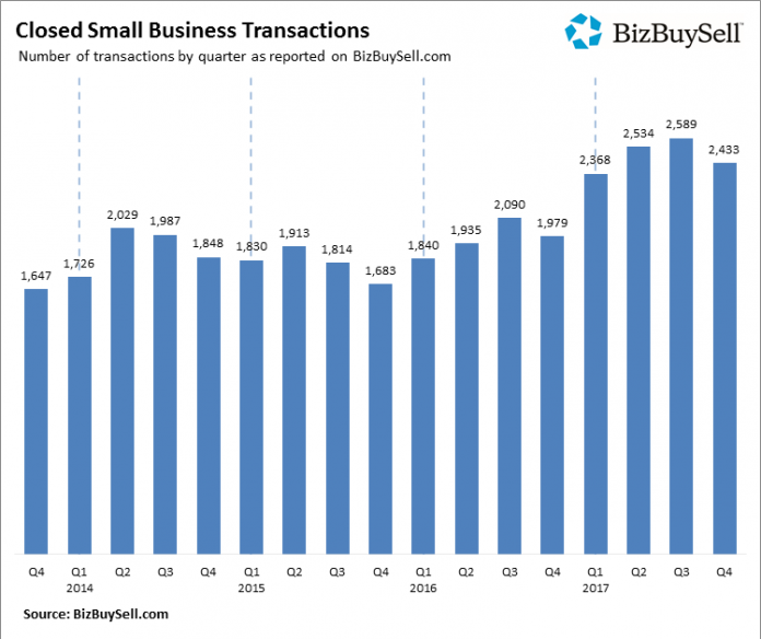 BIZBUYSELL REPORTED record-breaking business transactions for the nation. The number stayed level in the Providence metro area. / COURTESY BIZBUYSELL
