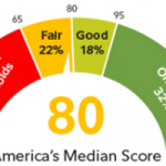 THE FIDELITY INVESTMENTS biennial retirement-savings study, released last week, shows the typical American saver is on target to have 80 percent of the income they need to cover retirement costs. / COURTESY FIDELITY INVESTMENTS