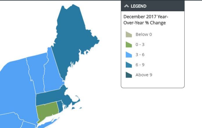 THE RHODE ISLAND HOME PRICE INDEX grew at the fastest rate year over year of any New England state in December, according to real estate data tracker CoreLogic. / COURTESY CORELOGIC